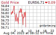 Quotazione oro al grammo in tempo reale in euro di oggi